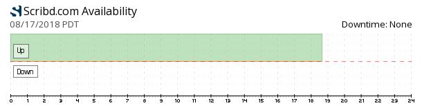 Scribd availability chart