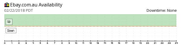 eBay Australia availability chart