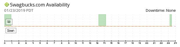 Swagbucks availability chart