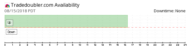 Tradedoubler availability chart