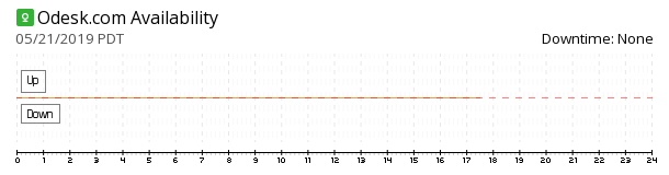 oDesk availability chart
