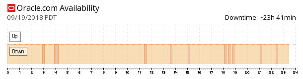 Oracle availability chart