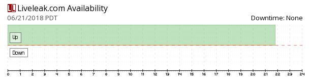 Liveleak availability chart