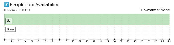People.com availability chart