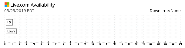 Live availability chart