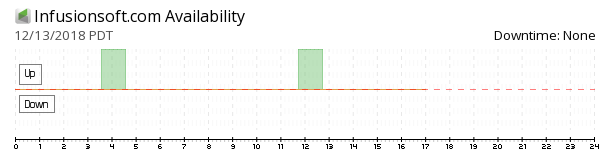 Infusionsoft availability chart