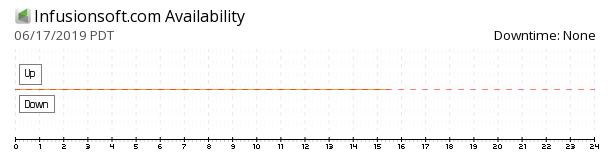 Infusionsoft availability chart