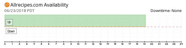 Allrecipes availability chart