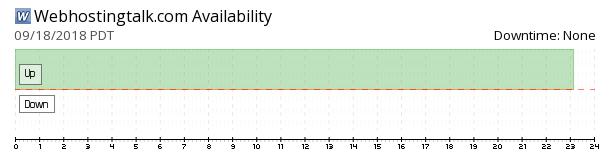WebHostingTalk availability chart