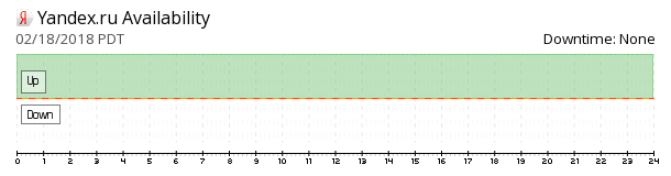 Yandex availability chart