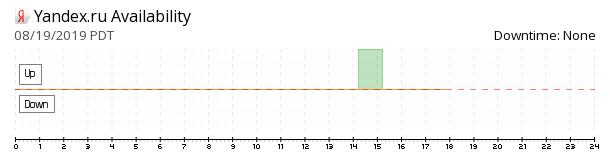 Yandex availability chart