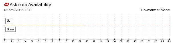 Ask.com availability chart