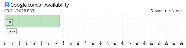 Google Brazil availability chart