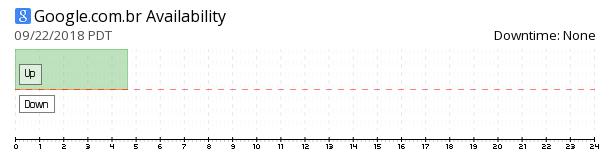 Google Brazil availability chart