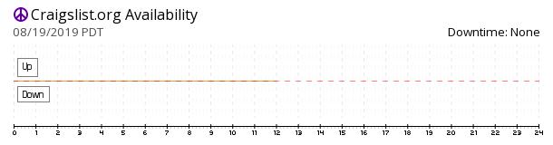 Craigslist availability chart