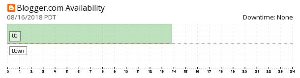 Blogger availability chart