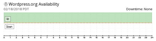 WordPress availability chart