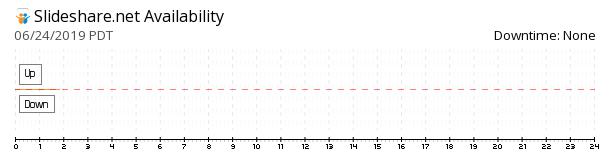 SlideShare availability chart