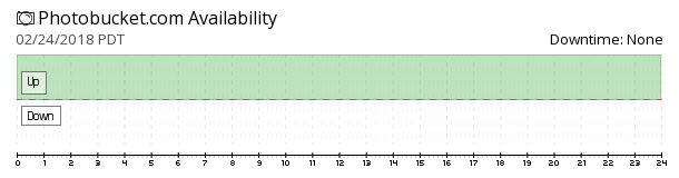 Photobucket availability chart