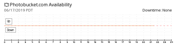 Photobucket availability chart