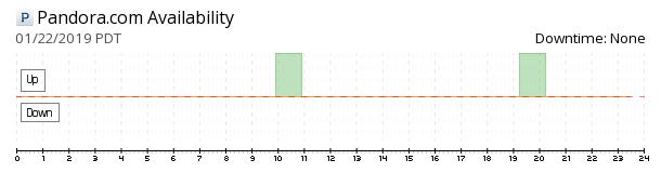 Pandora website availability chart
