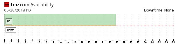 TMZ availability chart