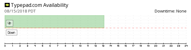 Typepad availability chart