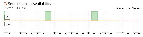 SEMrush availability chart