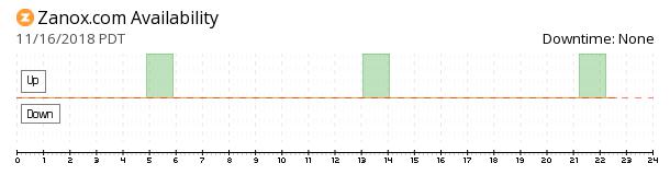 Zanox availability chart