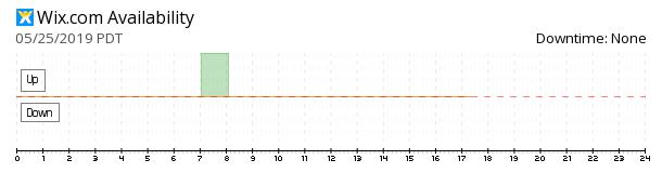Wix.com availability chart