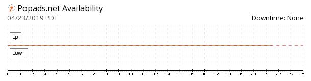 PopAds availability chart