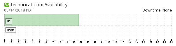 Technorati availability chart