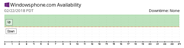 Windowsphone availability chart