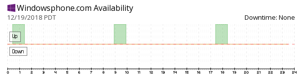 Windowsphone availability chart
