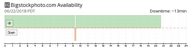 Bigstockphoto availability chart