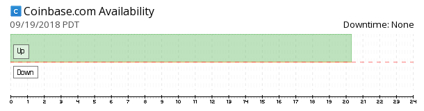 Coinbase availability chart