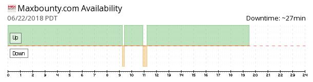 MaxBounty availability chart