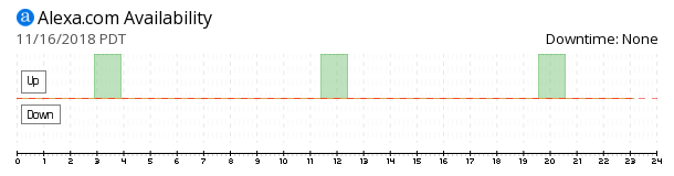 Alexa availability chart