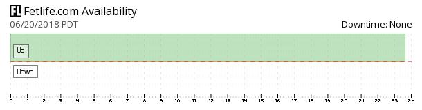 FetLife availability chart