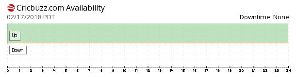 Cricbuzz availability chart