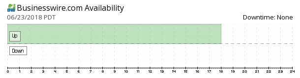 Businesswire availability chart