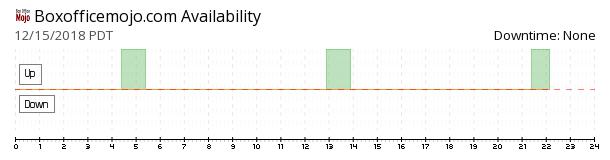 BoxOfficeMojo availability chart