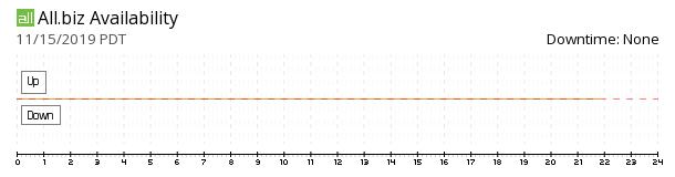 Allbiz availability chart