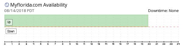 Myflorida availability chart