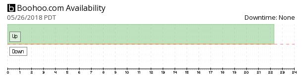 boohoo.com availability chart