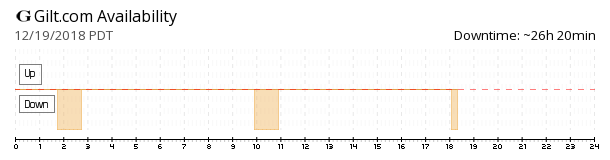 Gilt.com availability chart