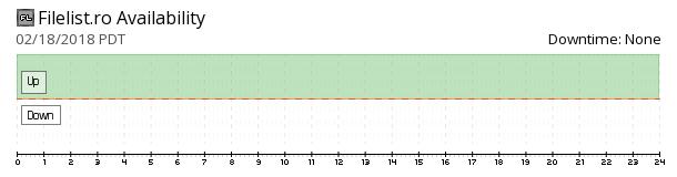 Filelist availability chart