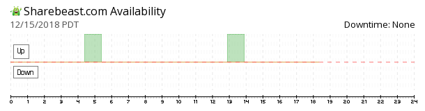ShareBeast availability chart