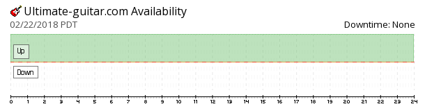 Ultimate Guitar availability chart