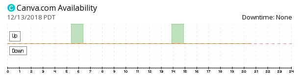 Canva availability chart